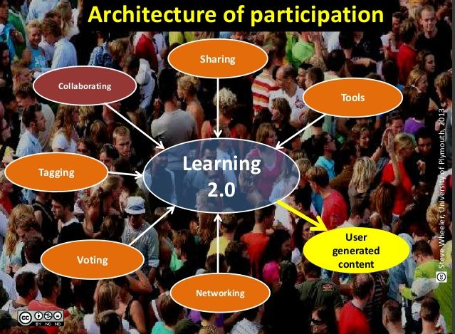 the architecture of participation